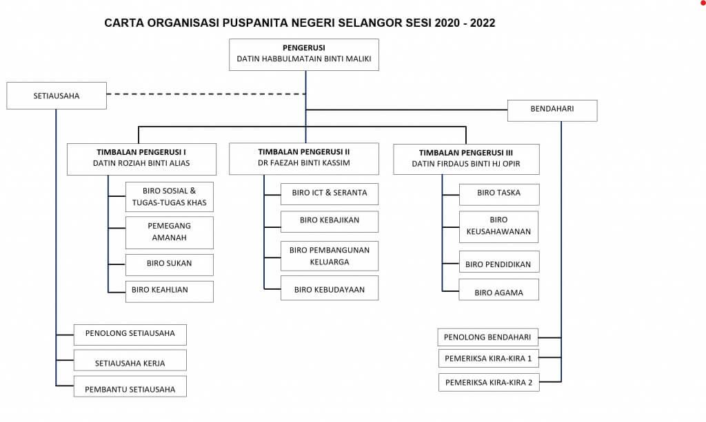 carta organisasi puspanita selangor2020 hingga 2022